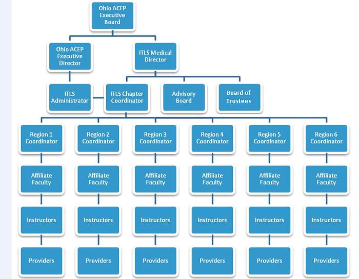 ITLS Organizational Chart